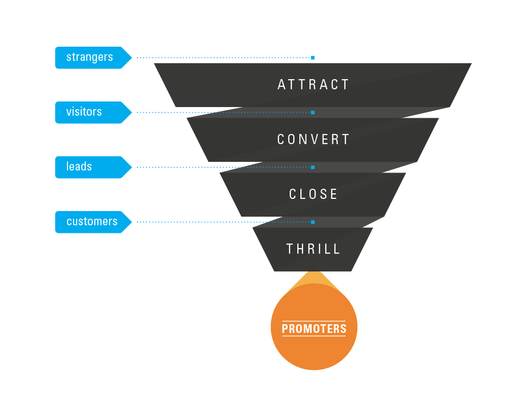 Inbound-Marketing-Funnel.png