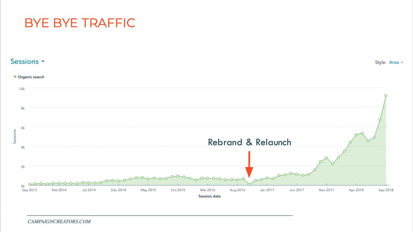campaign-creators-rebrand-traffic-loss