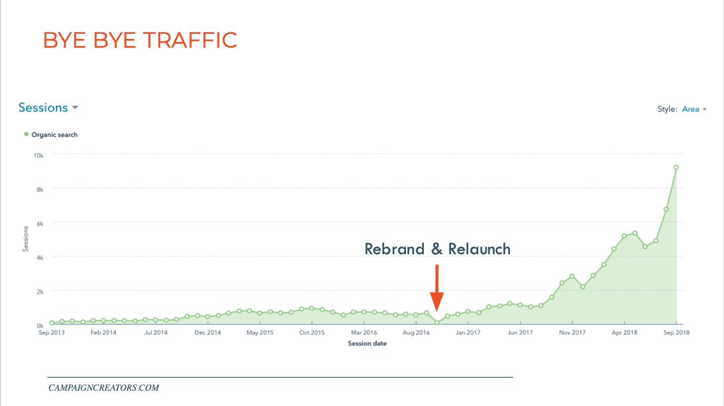 campaign-creators-rebrand-traffic-loss