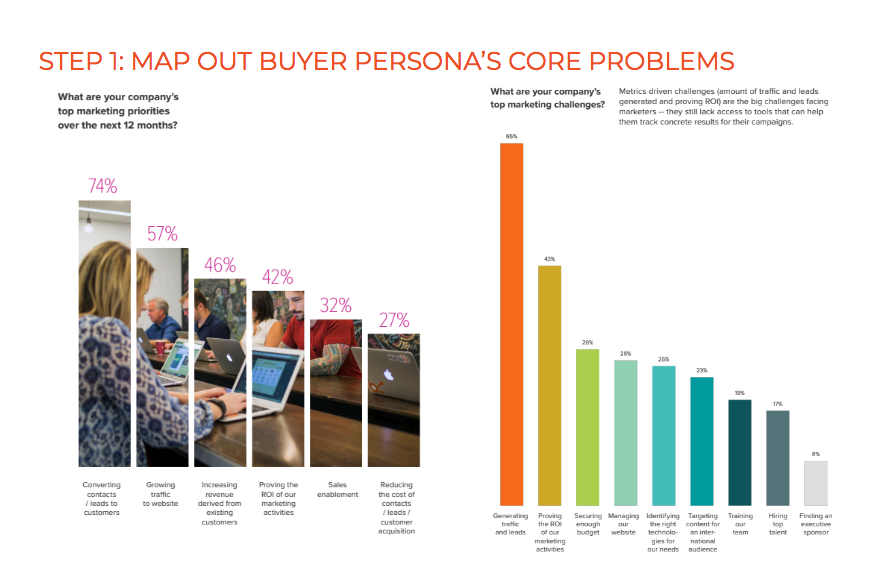 mapping-buyer-personas-problems