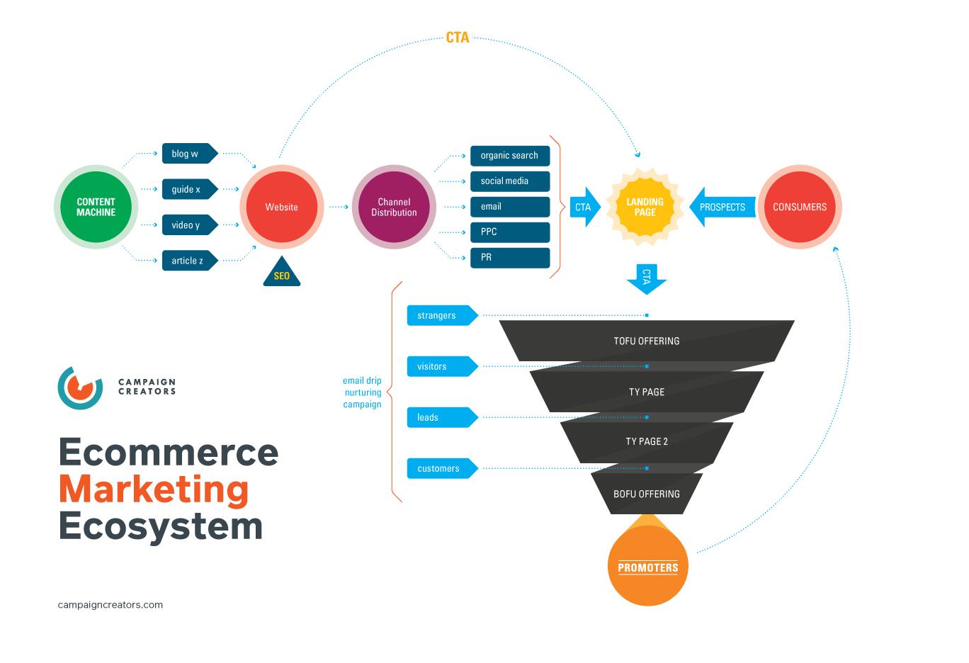 CC_EcommerceMarketingEcosystem