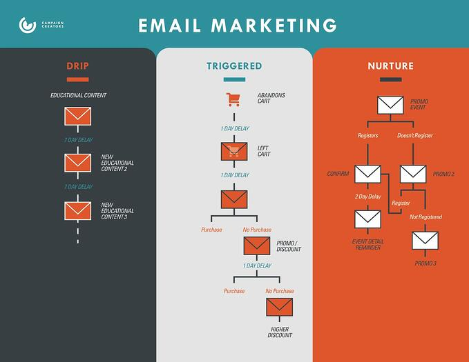 CampaignCreators-Email-Marketing-Diagram