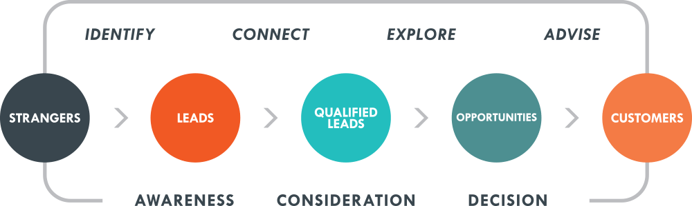 CampaignCreators-inbound-sales-methodology-1.png