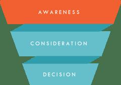funnel_awareness-1