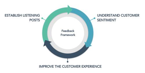 Customer feedback framework