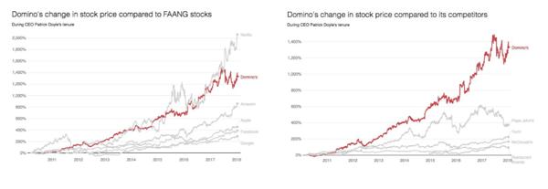 Dominos stock price 1998 to 2019