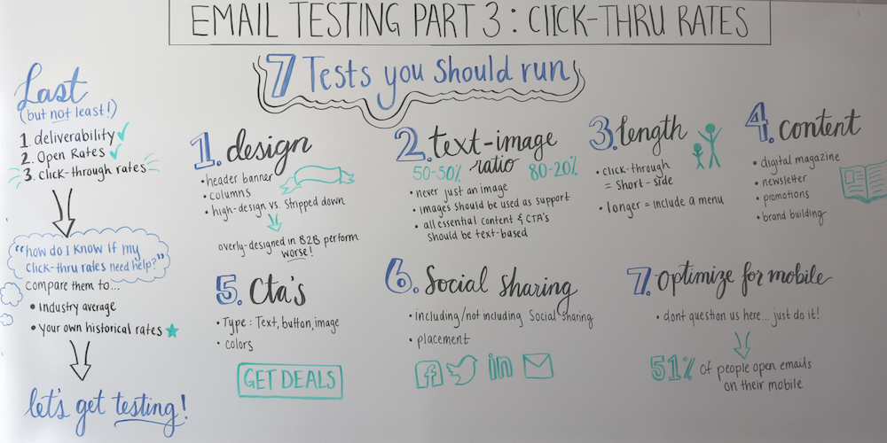 Email-testing-click-through-rates-whiteboard