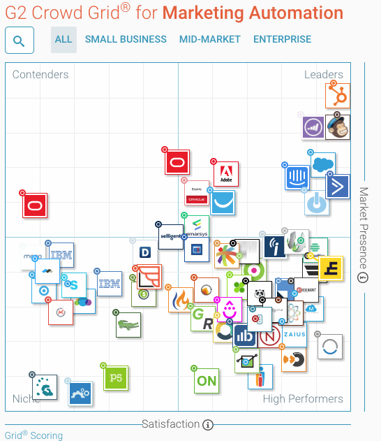 G2-Crowd-Grid-Marketing-Automation-Platforms.png