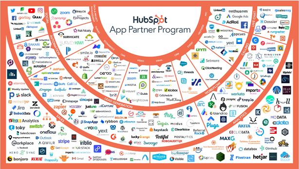 HubSpot App Partner Program Graphic