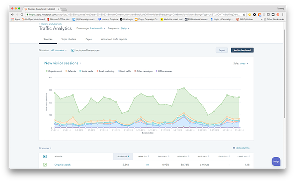 KPI-new-visits