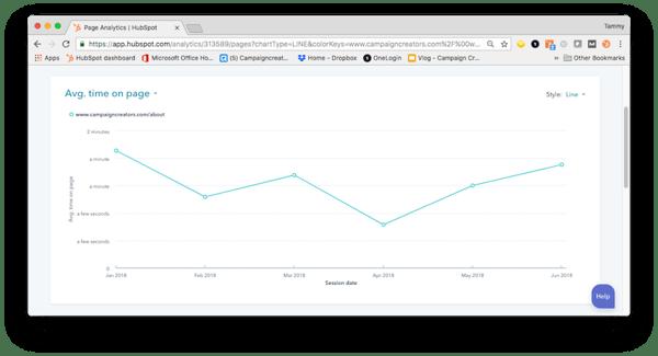 KPI-time-on-page