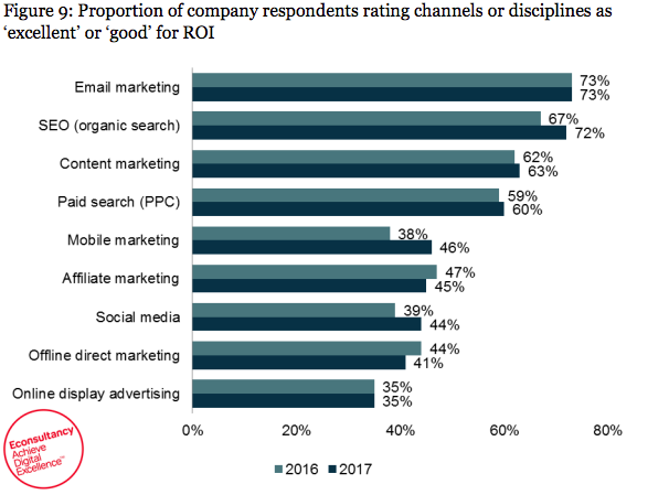 ROI-email-marketing-graph.png