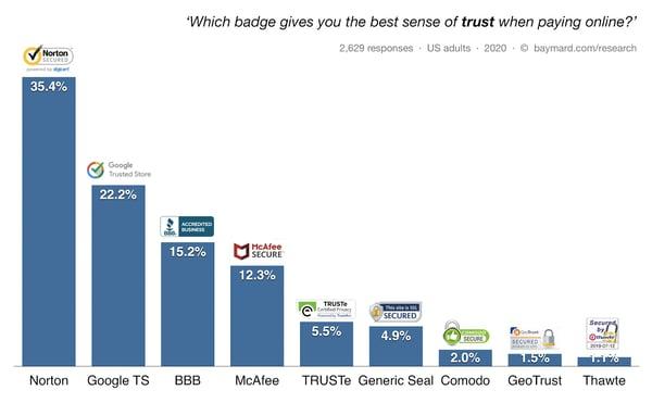 Baymard-Trust-Badges-on-websites