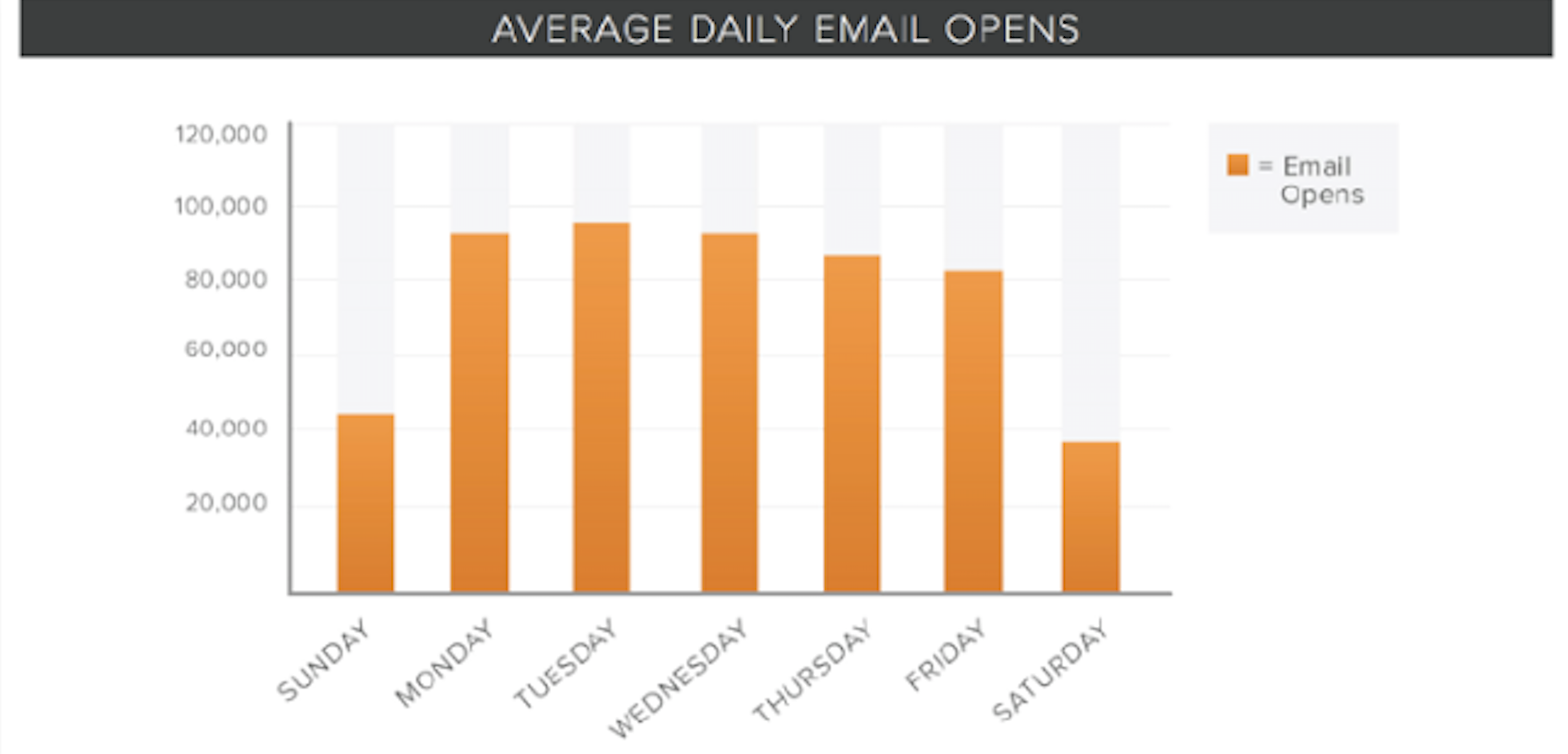 Email Activity Data
