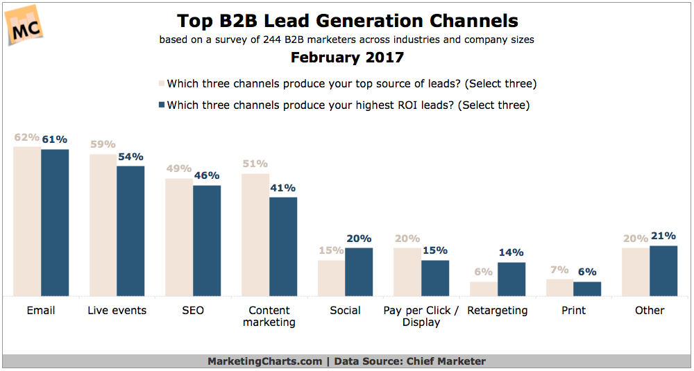 Top-B2B-Lead-Gen-Channels-Feb2017.png