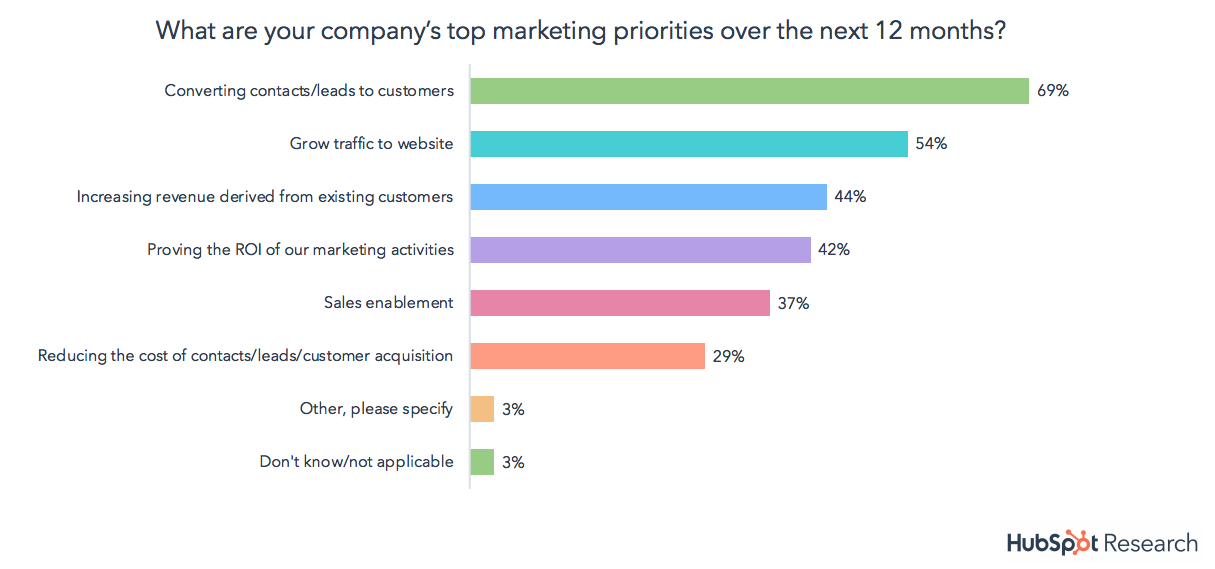 Top-Marketing-Priorities-SOI-18