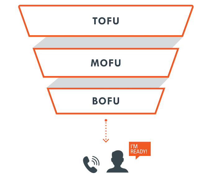 b2b-marketing-funnel