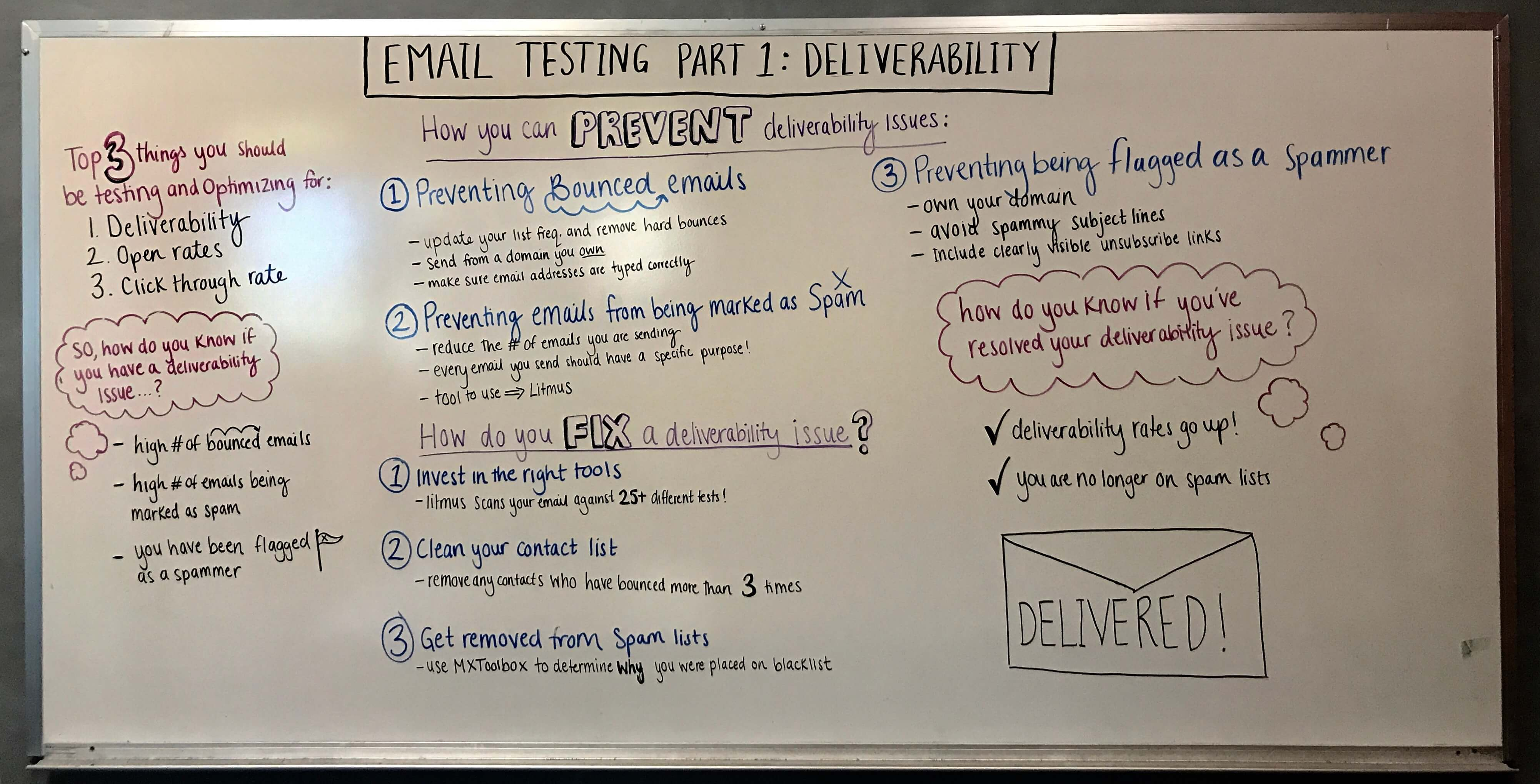 email-deliverability-whiteboard
