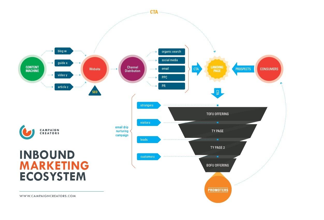 cc-inbound-marketing-eco