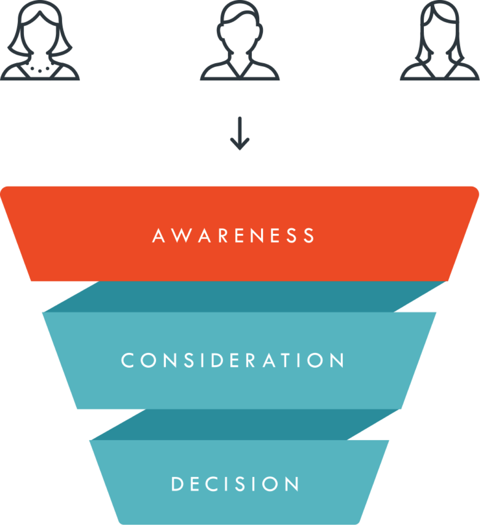 awareness-stage-funnel