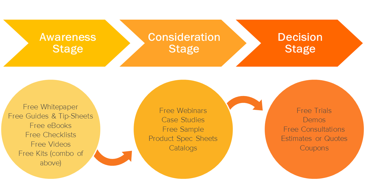 hubspot_buyers_journey.png