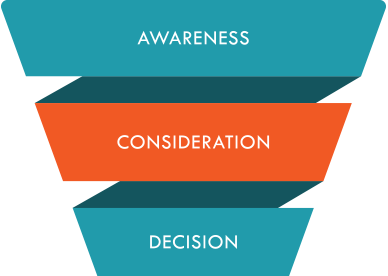 consideration-stage-funnel