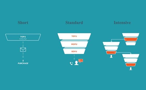 lead-nurturing-funnels.jpg