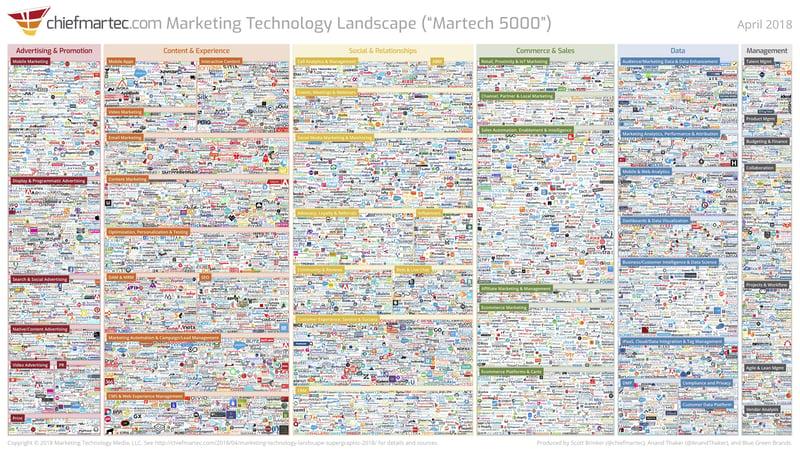 marketing-technology-landscape-2018