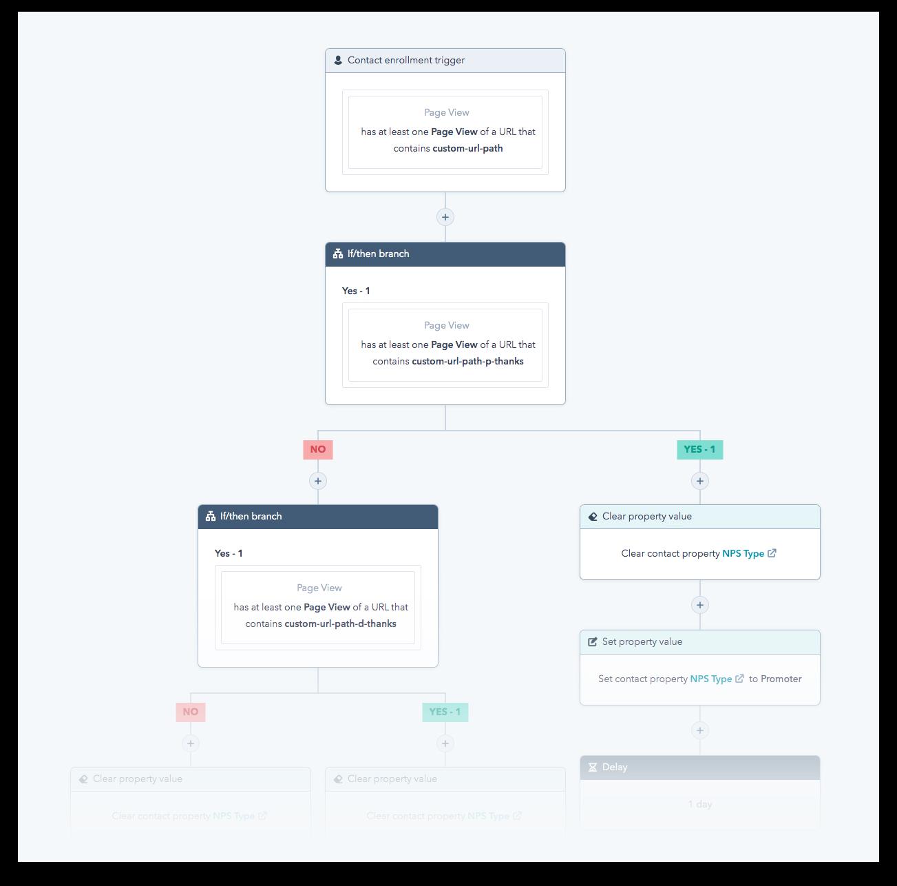 NPS HubSpot Workflow