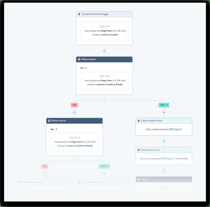 nps-workflow