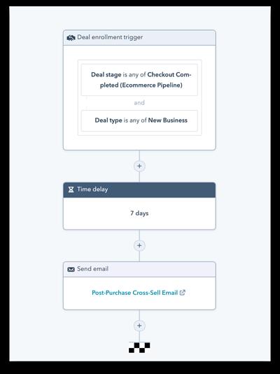 Post-Purchase HubSpot Workflow