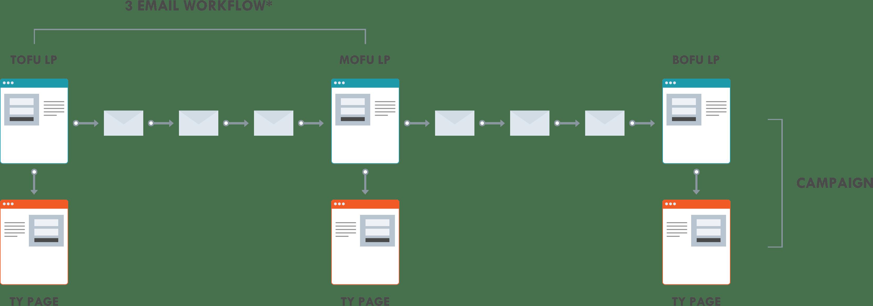three-email-workflow