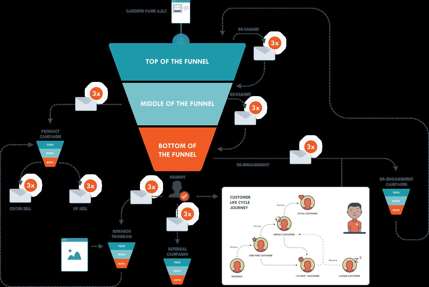 eCommerce ecosystem
