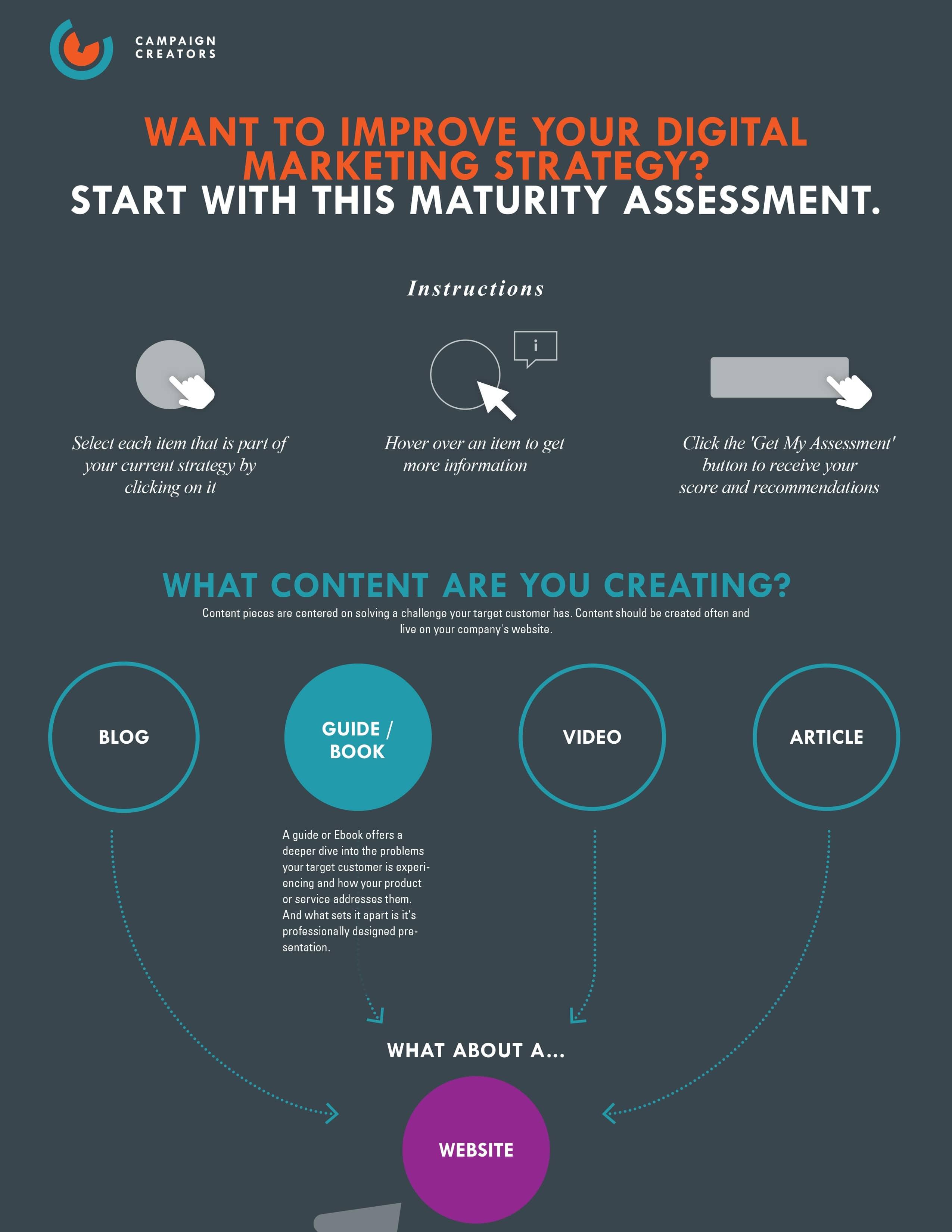 Digital Marketing Strategy Assessment