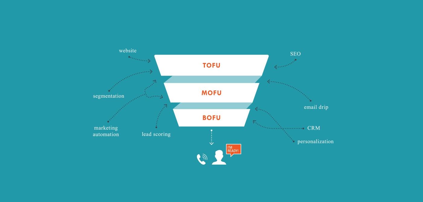 digital-marketing-strategy-how-we-do-it