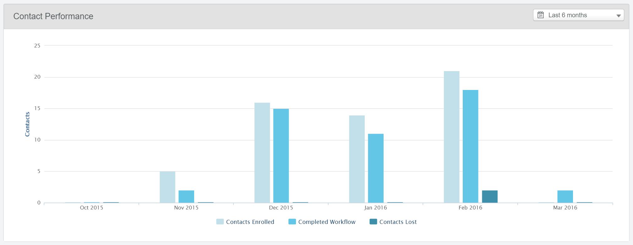 marketing-workflow-analysis.png